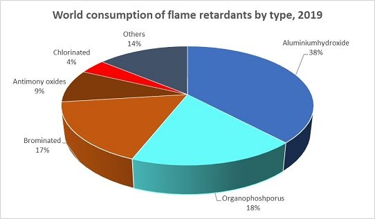 Global Flame Retardants Market by Chemistry, 2013