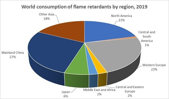 Global Flame Retardants Consumption by Region, 2013